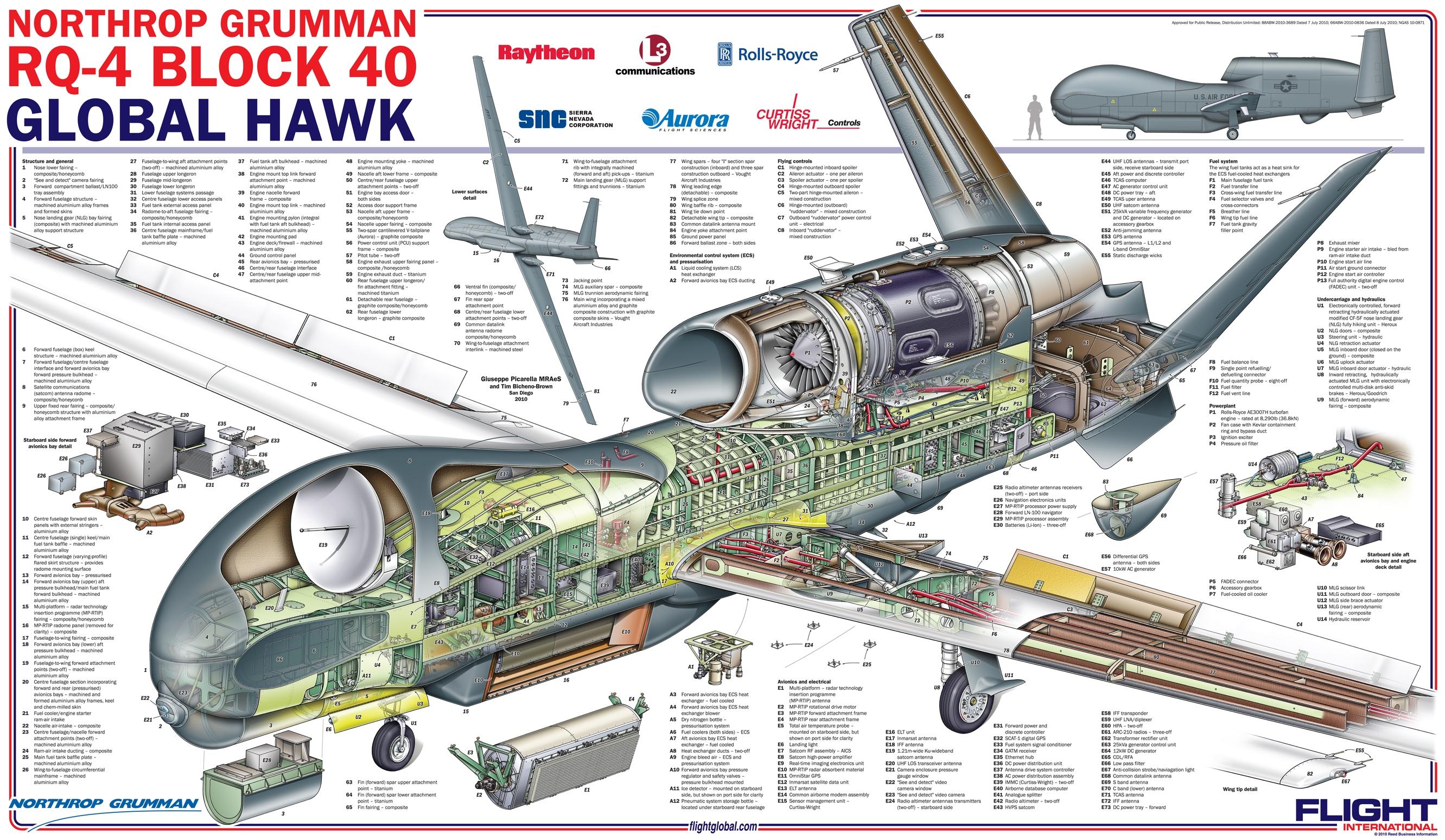 GlobalHawk