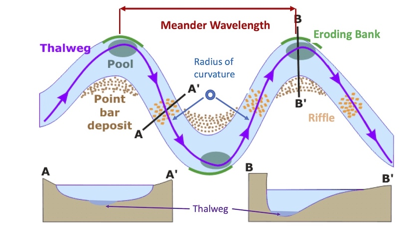paleochannel thalweg