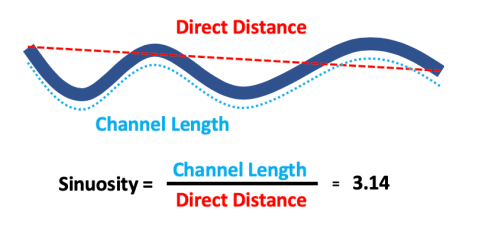 channel sinuosity